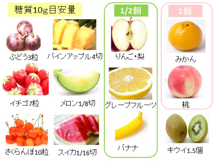 果物の中でもNGなものは!?